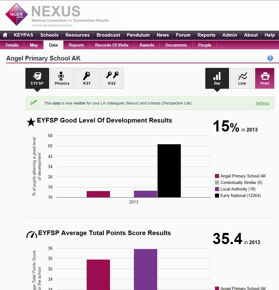 EYFS Benchmark Data