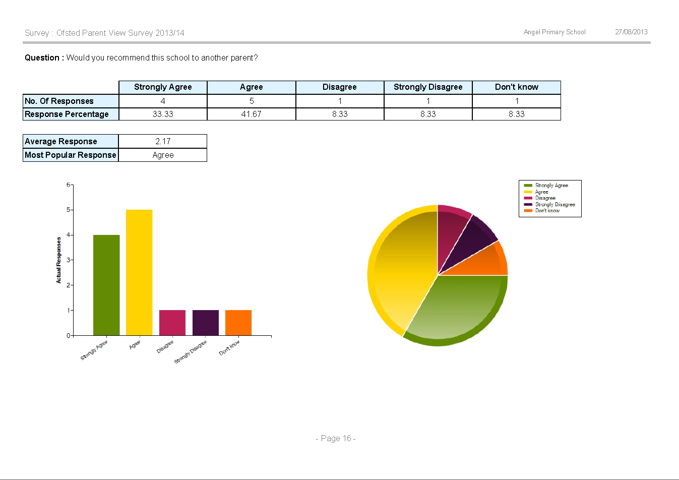 Perspective Survey Report