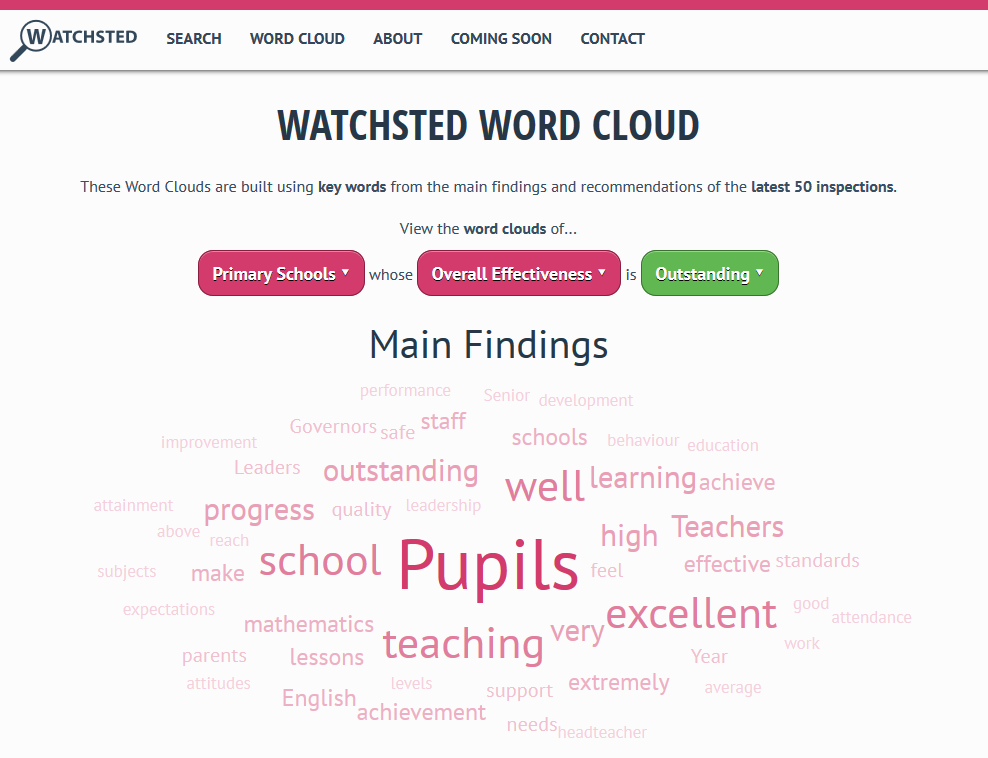 Watchsted Word Cloud
