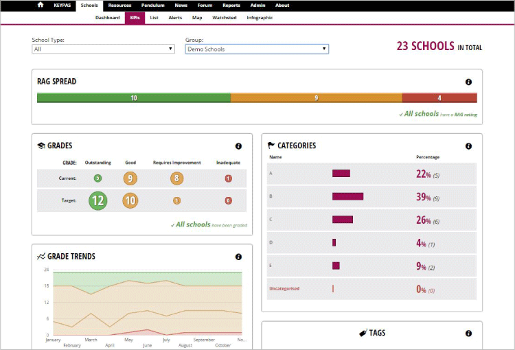 KPI Dashboard suitable for multiple users