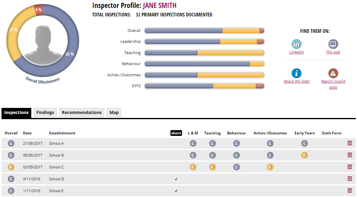 An Ofsted Inspector profile, including their short inspections